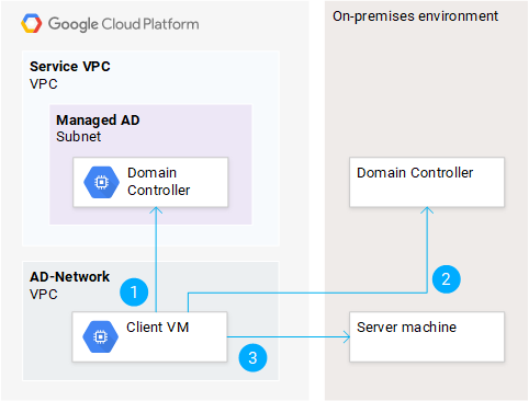 Authenticating to an on-premises VM using Kerberos