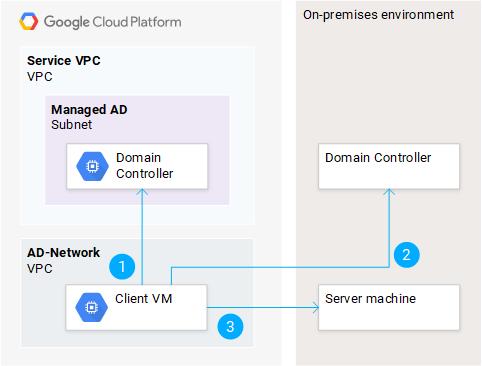 Kerberos를 사용하여 온프레미스 VM에 인증