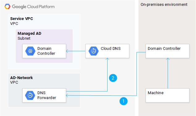 Conditional DNS forwarding
