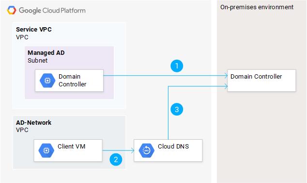 Resolving on-premises DNS names