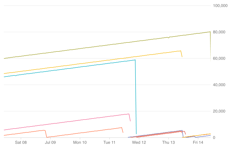 Graphique sur le temps de disponibilité de l'instance