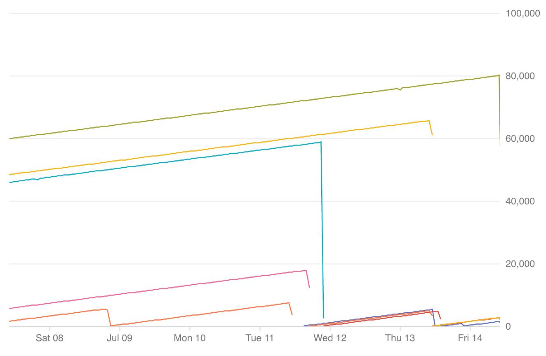 Gráfico de tempo de atividade da instância