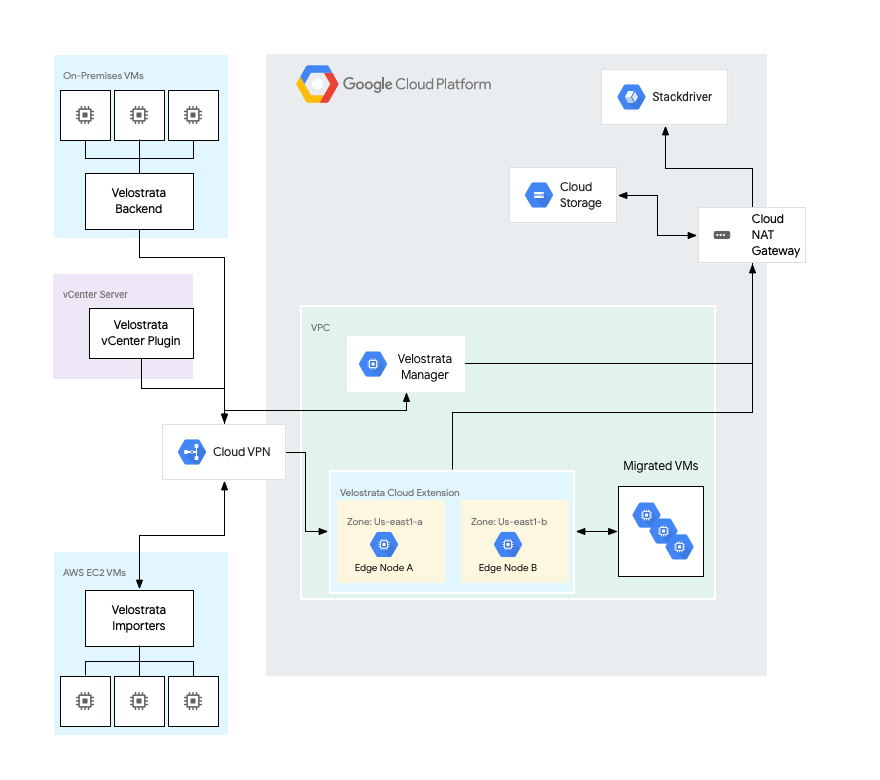 Cloud extensions system architecture