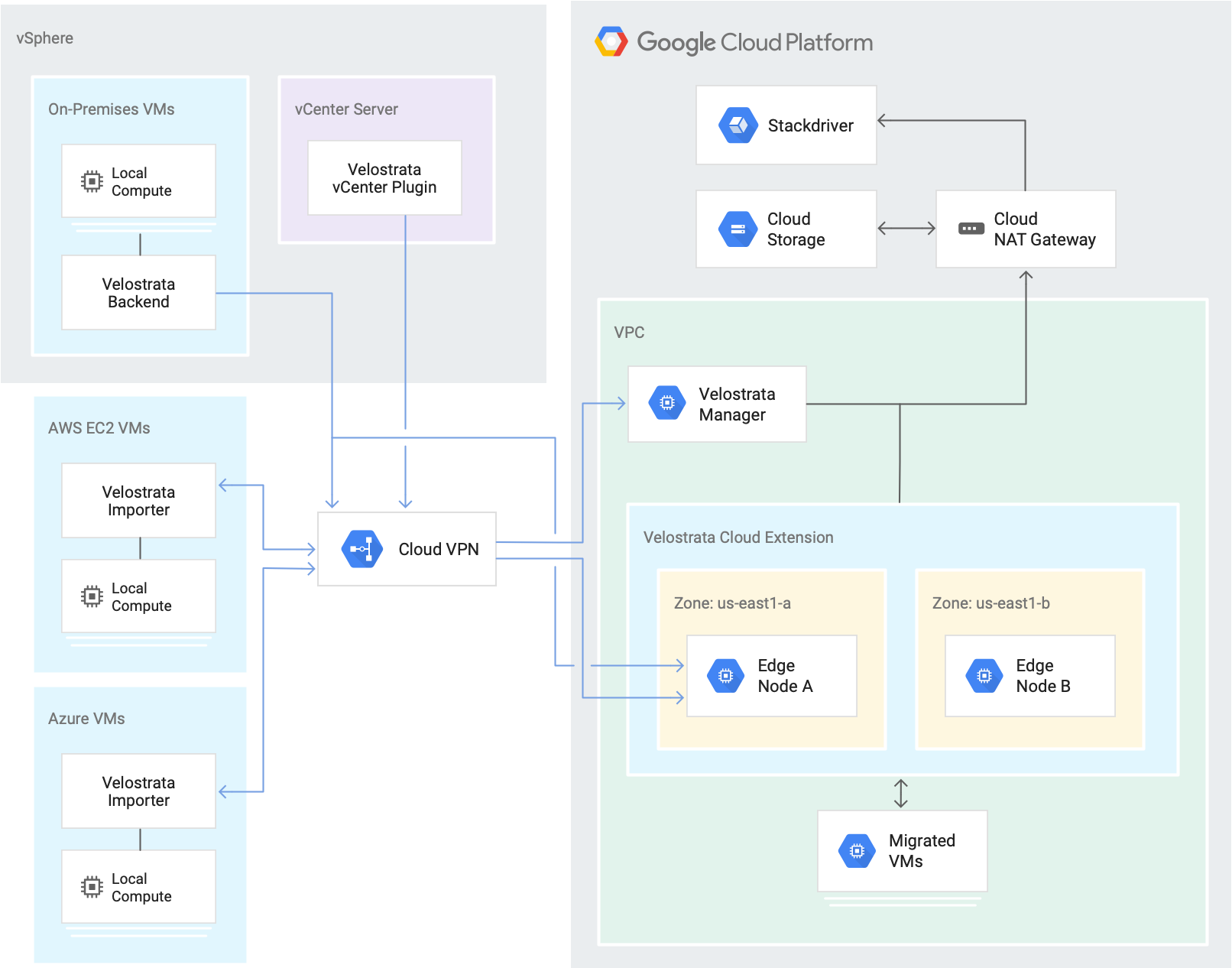 Google Cloud reference architecture   Migrate for Compute