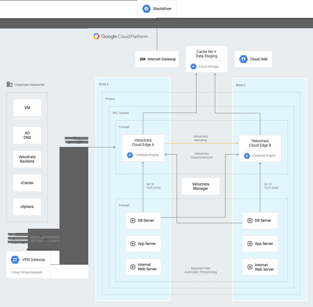 Migrate for Compute Engine-Bereitstellung mit den logischen Verbindungen zwischen allen Komponenten