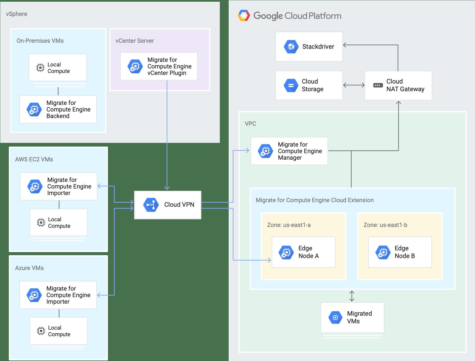 Migrate for Compute Engine-Architektur mit allen Komponenten der Infrastruktur