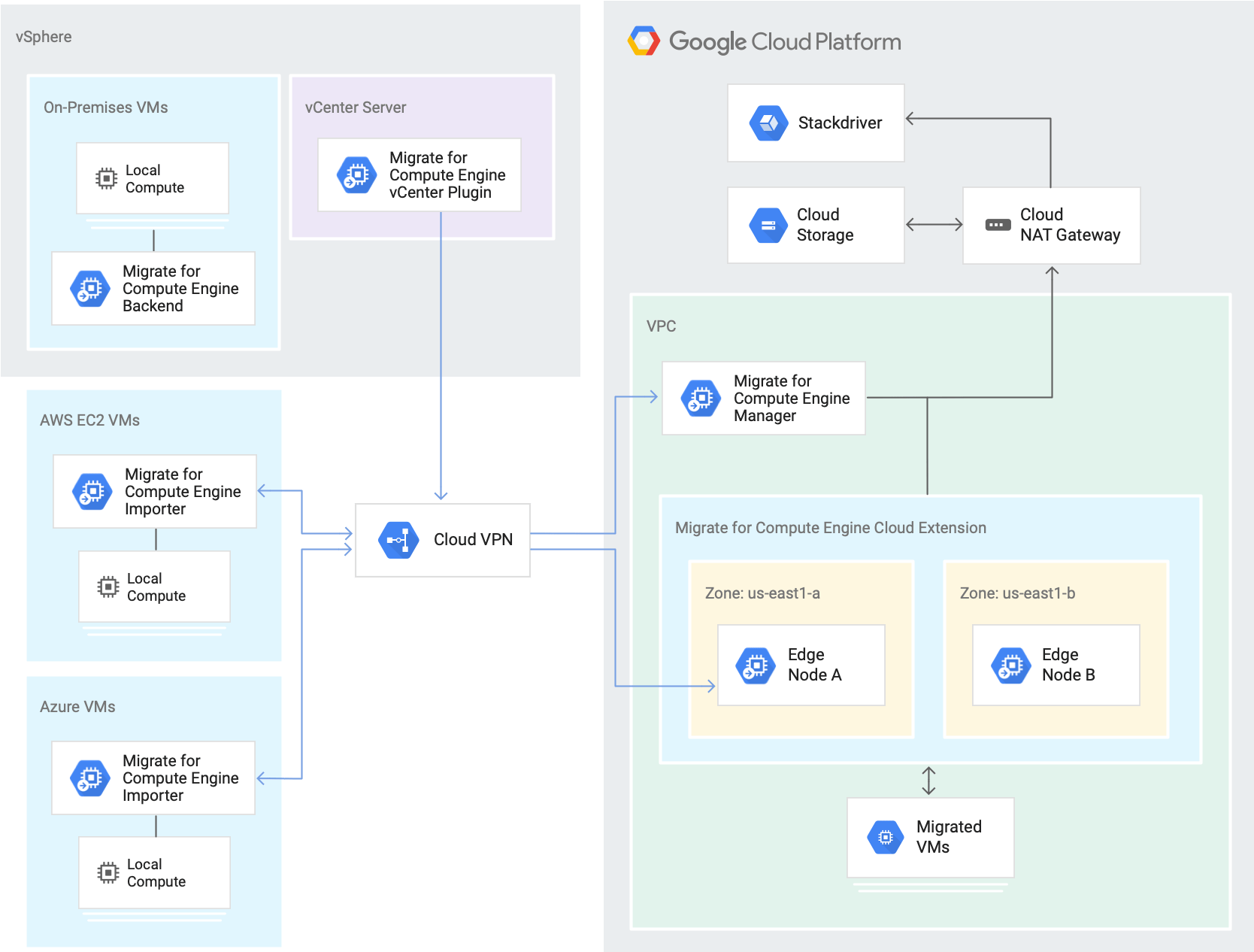 Migrate for Compute Engine Architecture, showing all components of the infrastructure