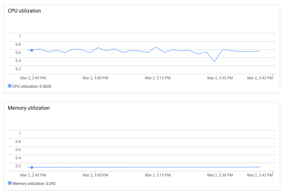 CPU and memory usage charts on the Cloud ML Engine Job details page