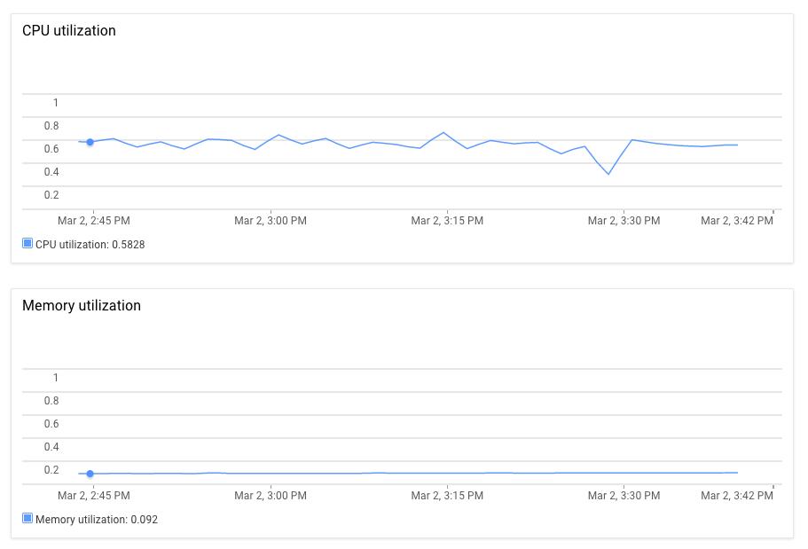 Cloud ML Engine の [ジョブの詳細] ページの CPU およびメモリ使用率グラフ