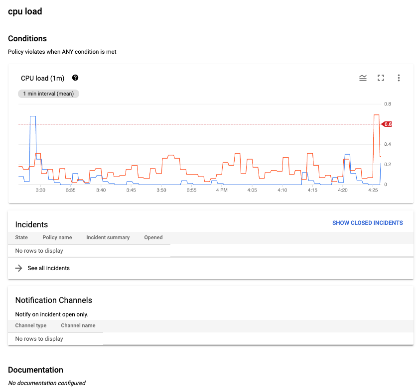 Alerting policy that monitors the CPU utilization.