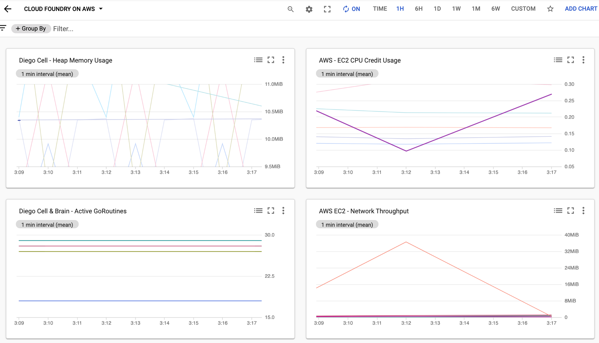 Dashboard of Cloud Foundry Diego Cell performance metrics.