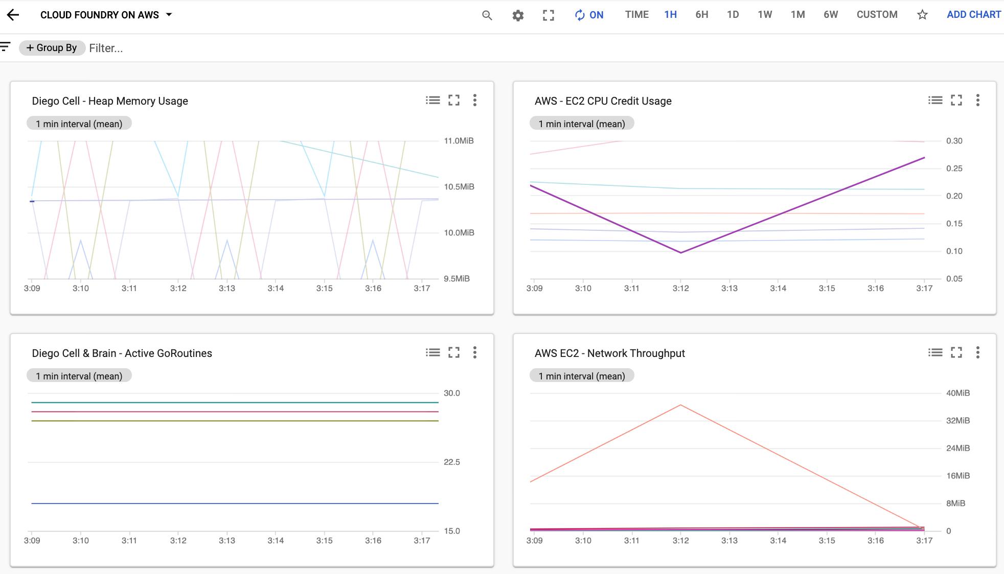 Painel de métricas de desempenho do Cloud Foundry Diego Cell.