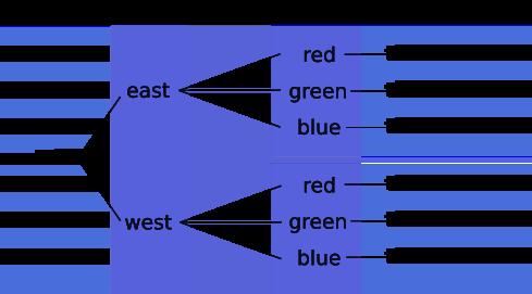 La cardinalidad depende de las etiquetas y sus valores.