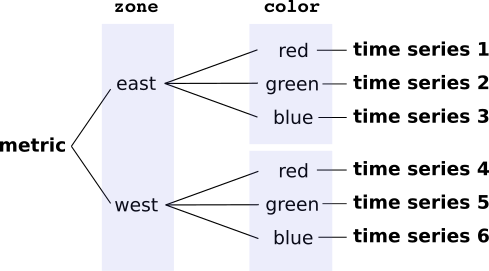 Cardinality depends on labels and their values.