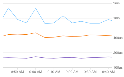 Cloud Trace のパーセンタイル ラインが表示されたヒートマップと非表示のヒートマップ