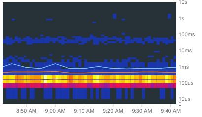 Um mapa de calor com linhas de percentil do Cloud Trace exibidas.