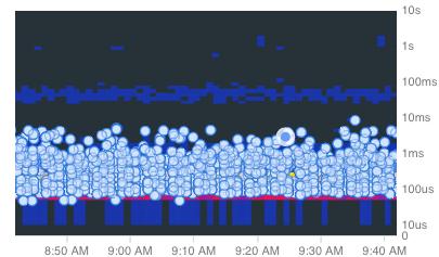 Cloud Trace のエグザンプラが表示されたヒートマップ。
