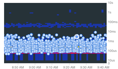 显示 Cloud Trace 范例的热图。