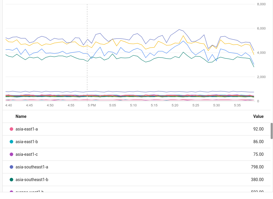 Displaying a grouped time series.
