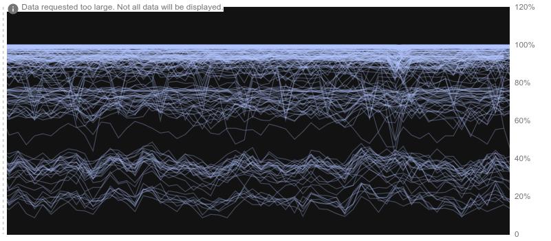 Exemplo de um gráfico no modo de raio-X.