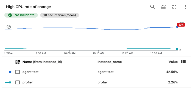 Exemplo de um gráfico de alertas.