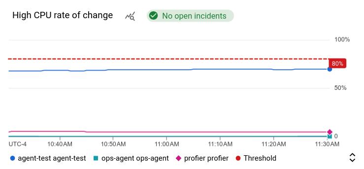 Exemplo de um gráfico de alerta.