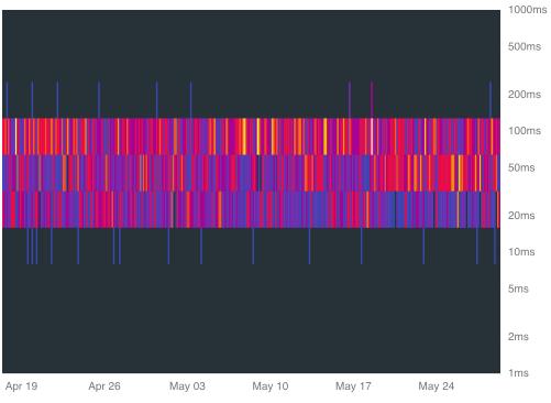 히트맵 차트의 예.