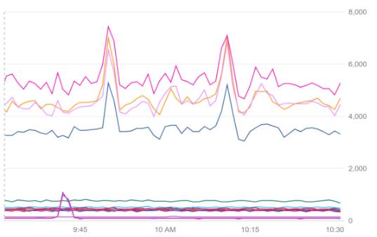 Exemple de graphique en courbes en mode