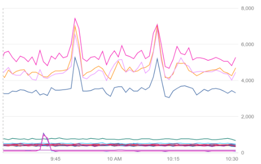 Chart displaying lines