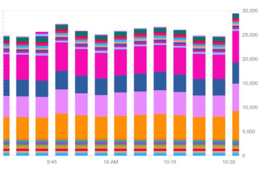 Exemplo de um gráfico de barras empilhado no modo de cores.