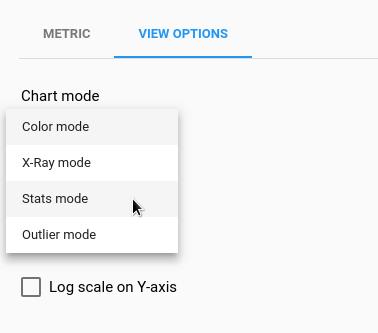 Modos de gráficos disponíveis como opções de exibição