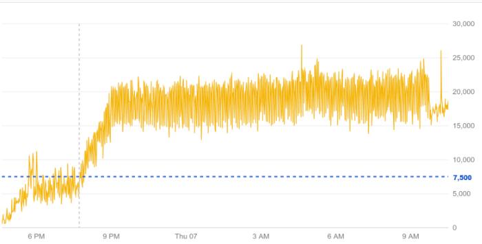 Exemplo de gráfico com uma linha de limite aplicada.