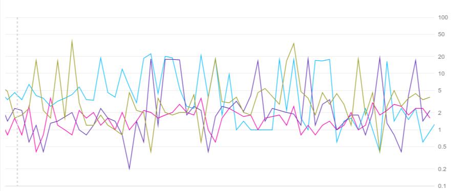 Ejemplo de un gráfico con un eje Y con escala de registro