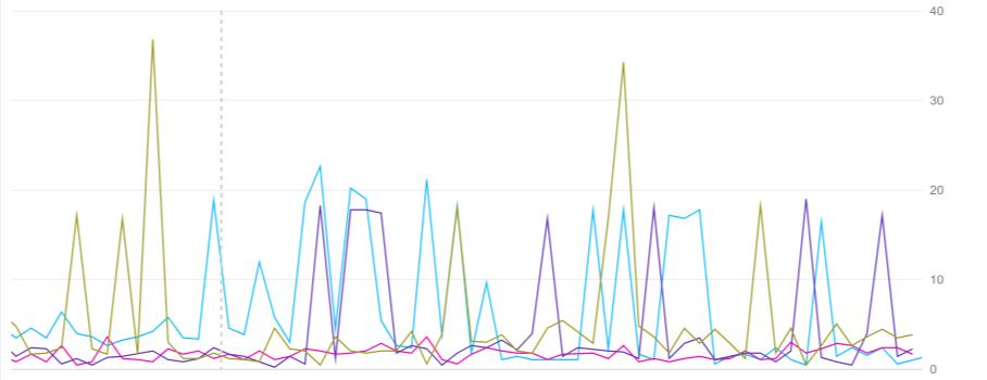 デフォルトの Y 軸のグラフ