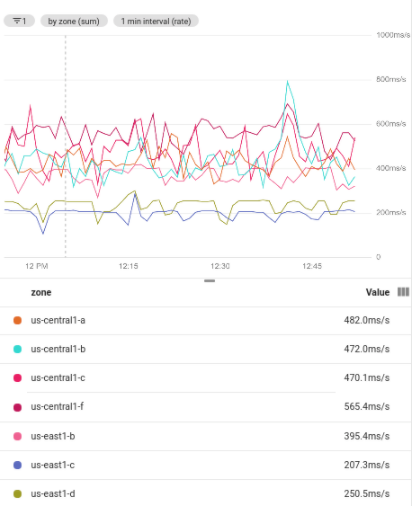Filtered time series, grouped by zone
