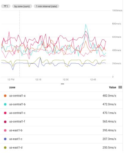 显示按地区分组的已过滤时间序列。