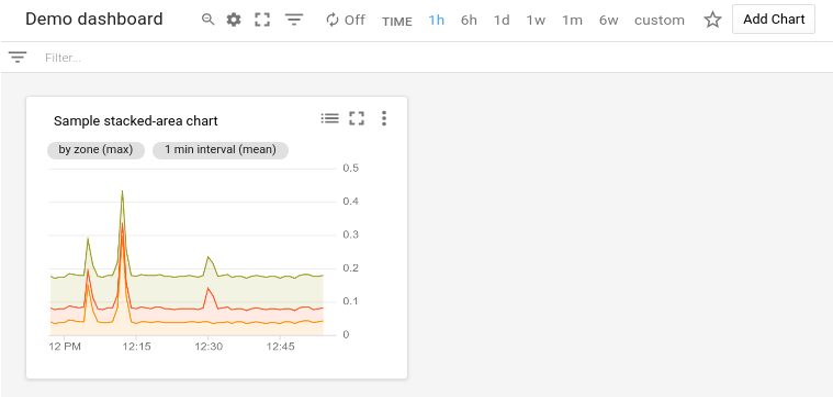 Exemple de widget XyChart avec un graphique en aires empilées