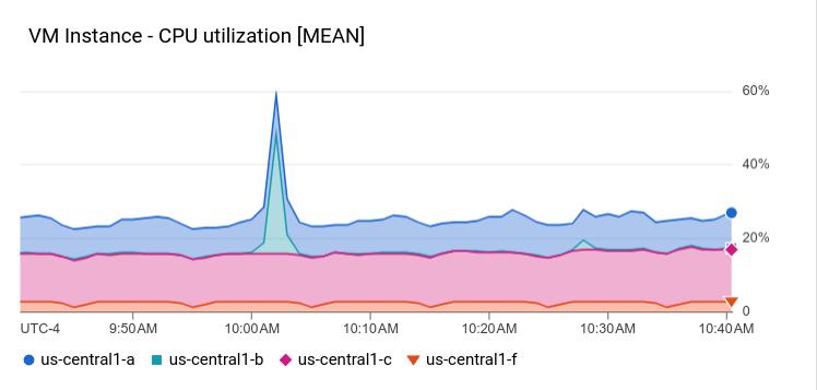 Exemplo de XyChart com um gráfico de área empilhada