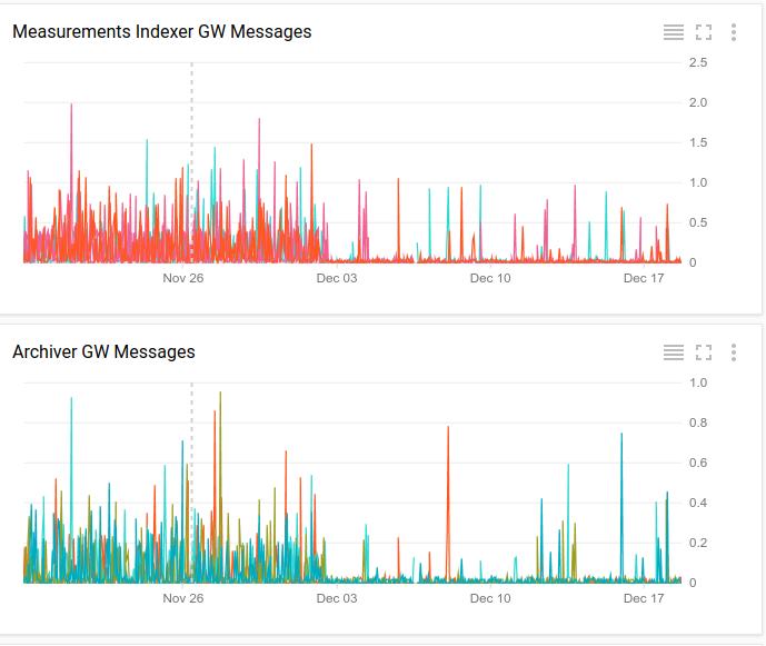 Dashboard charts share X-axis