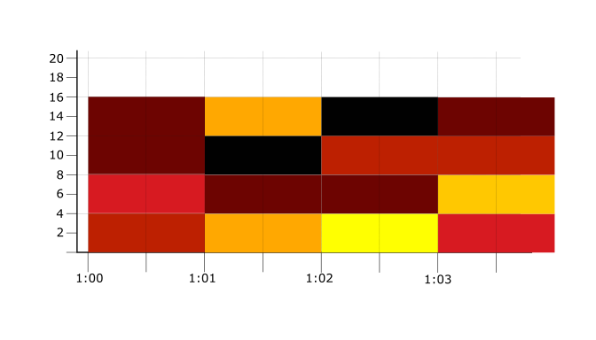 Heatmap chart for the example.