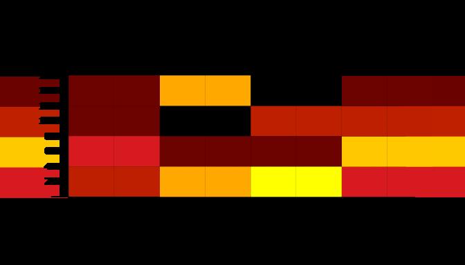Gráfico de mapa de calor para o exemplo.