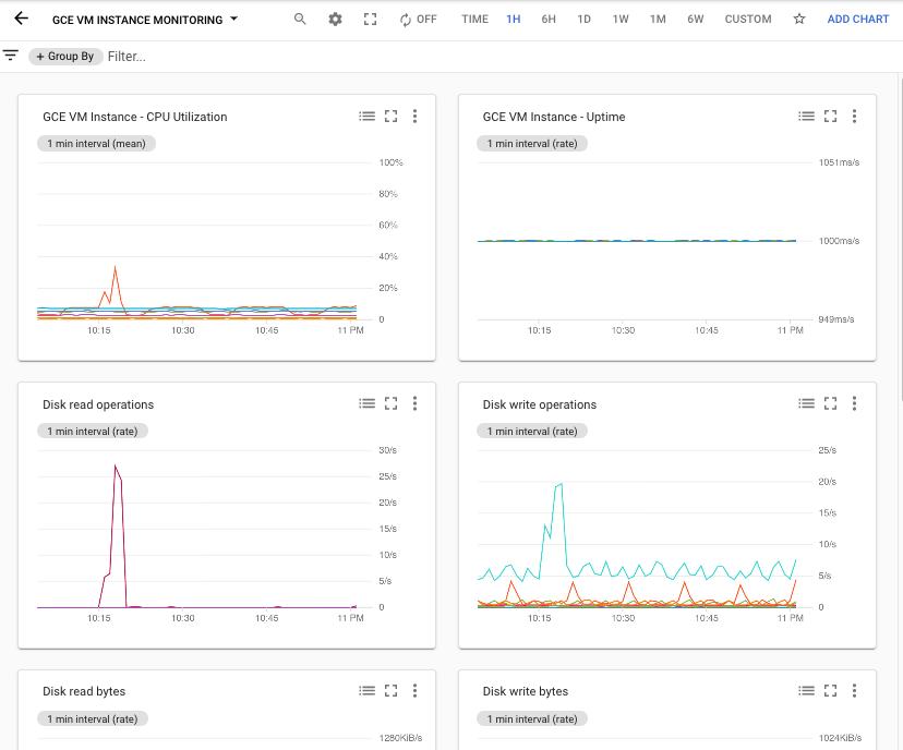 """Beispiel des Dashboards """"VM-Instanz-Monitoring"""" von GCE."""