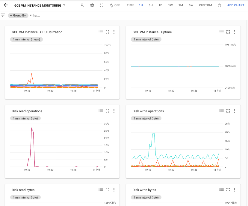Example of the Compute Engine VM Instance Monitoring dashboard.