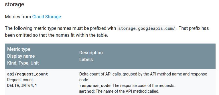 Cloud Storage metrics sample