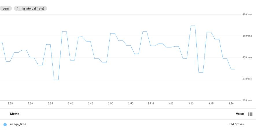 Affichage de série temporelle agrégée par somme, mais sans regroupement