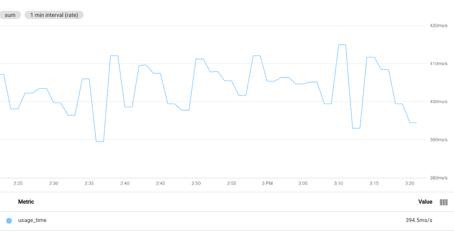 Showing time series' aggregated by sum but no grouping