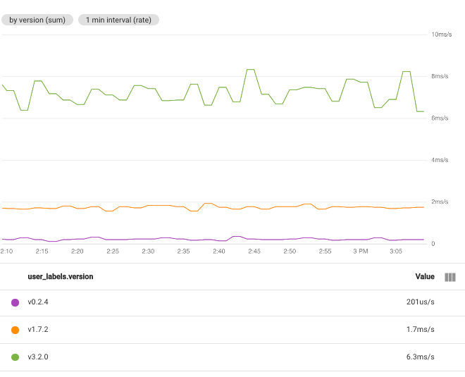 Showing time series' grouped by user_labels.version