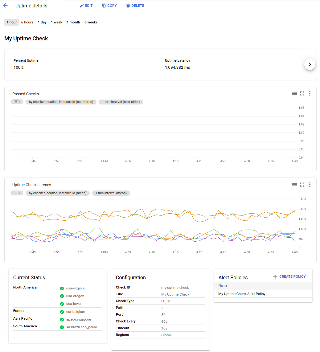 Sample uptime check dashboard.