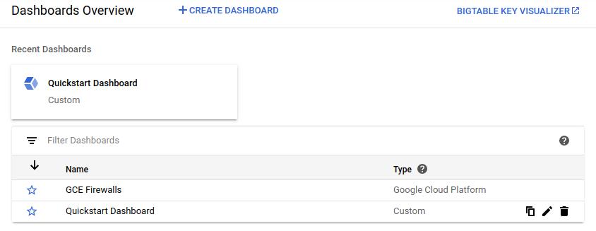 Beispiel der Dashboard-Übersicht