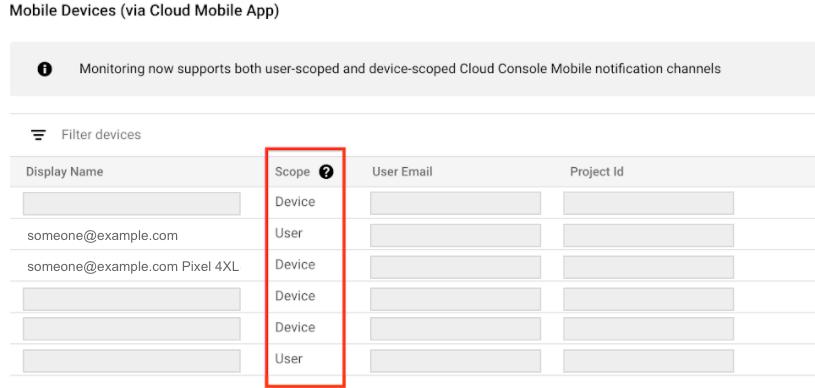 Cloud Console モバイルアプリ通知チャンネルのリスト。